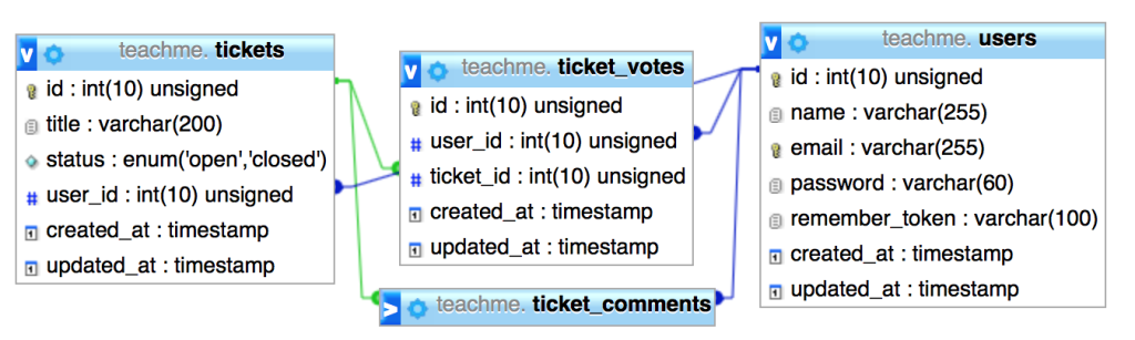 user_votes