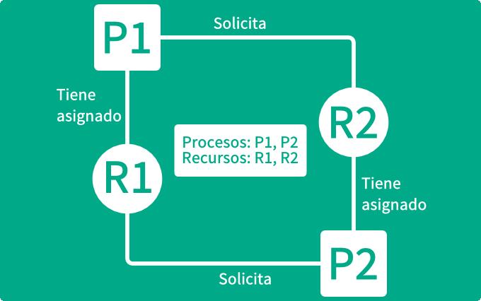 concurrencia-y-persistencia-en-programacion-orientada-a-objetos-grafico