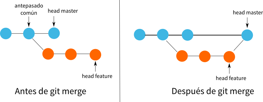 3-way-merge