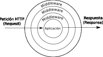 middleware-en-laravel