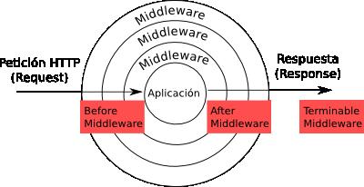 tipos-middleware-en-laravel