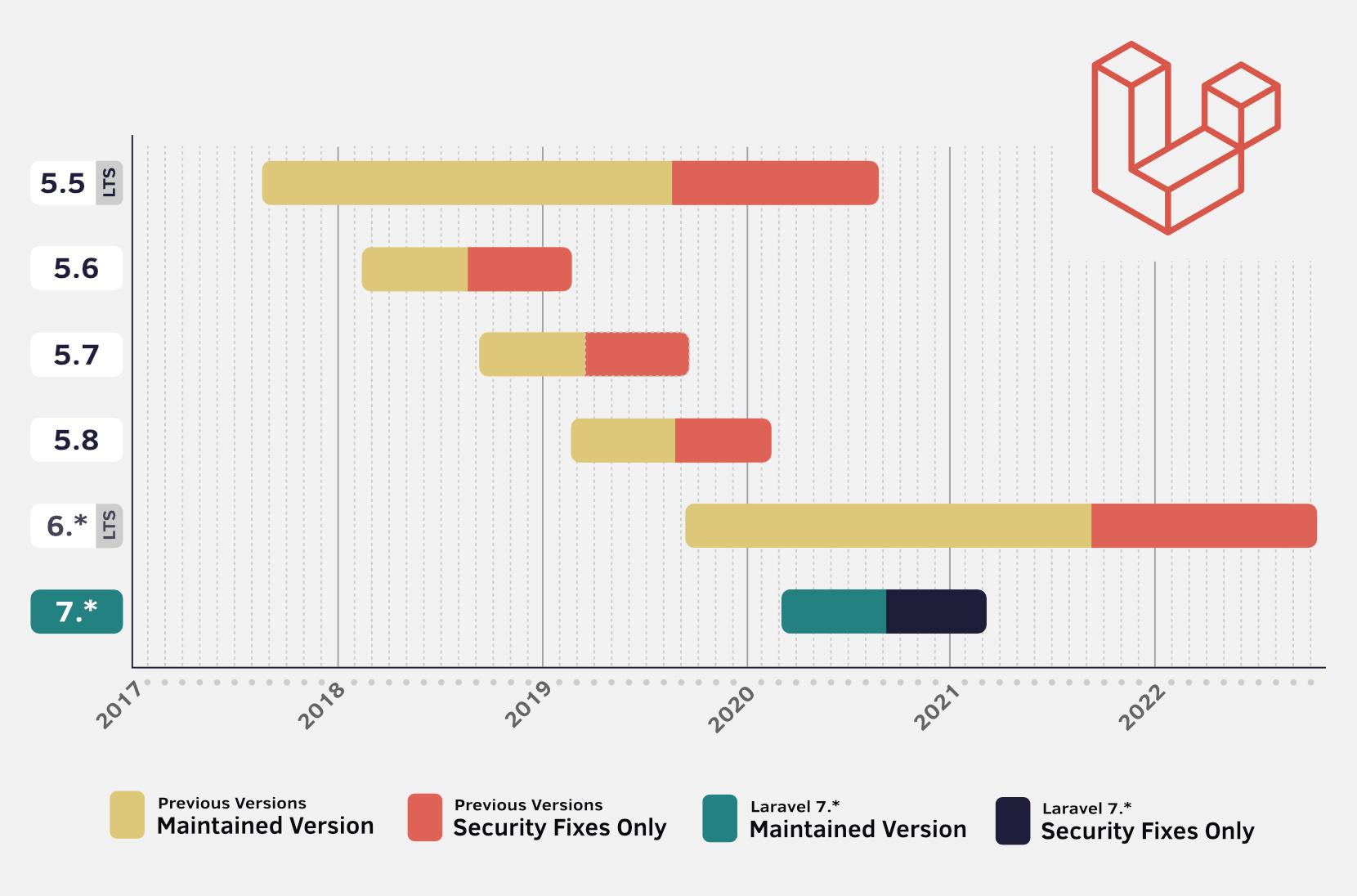 Gráfico con versiones de Laravel y línea de tiempo