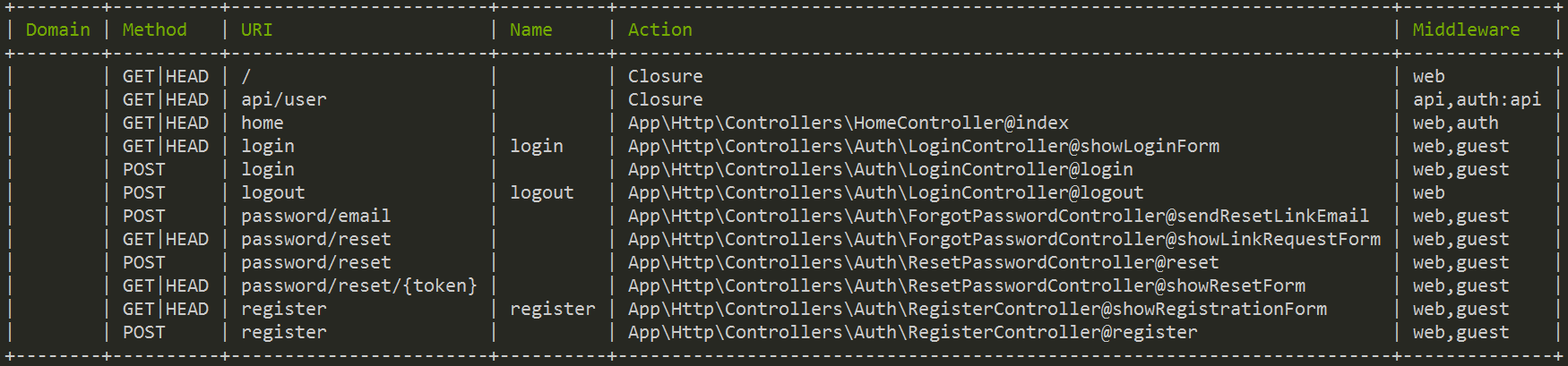 rutas del proyecto al ejecutar el comando php artisan route:list