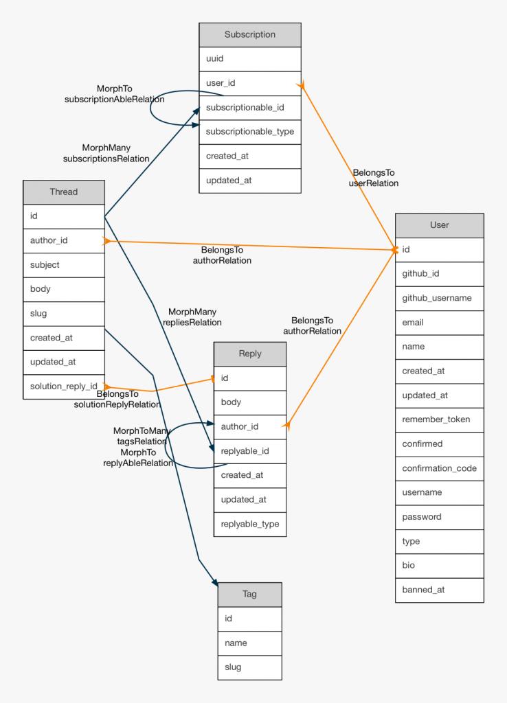 Diagrama Entidad Relación de Laravel.io